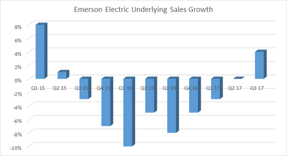 emerson electric underlying sales case