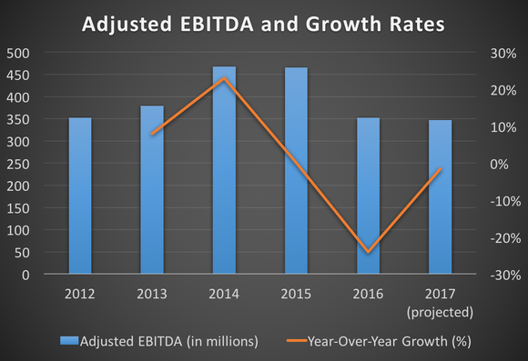 TripAdvisor's adjusted EBITDA and growth rates from 2012 through 2017 (projected)