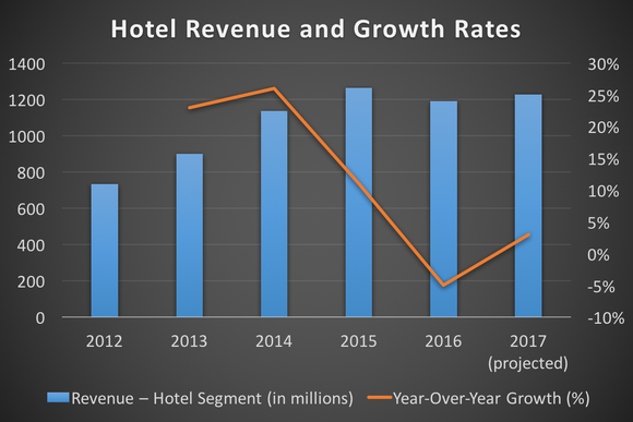 TripAdvisor's hotel revenue and growth rates from 2012 through 2017 (projected)