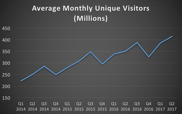 TripAdvisor's average monthly unique visitors from Q1 2014 through Q2 2017