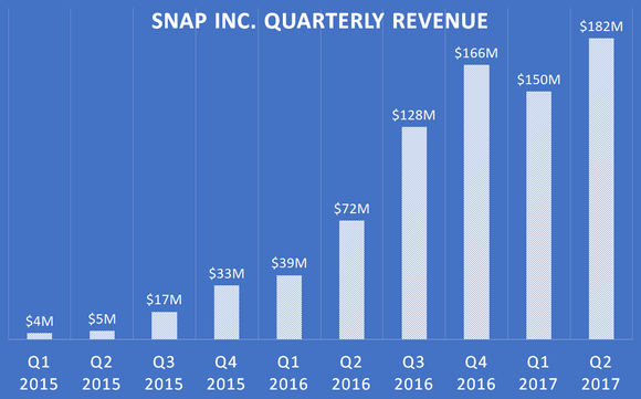 A chart showing Snap Inc.'s quarterly revenue since the first quarter of 2015.
