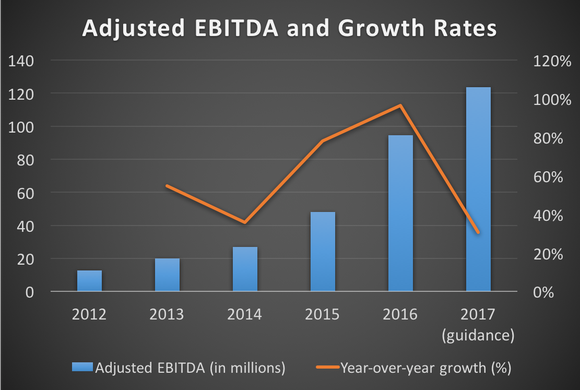 Chart showing Paycom's adjusted EBITDA and growth rates from 2012 through 2017 (guidance)