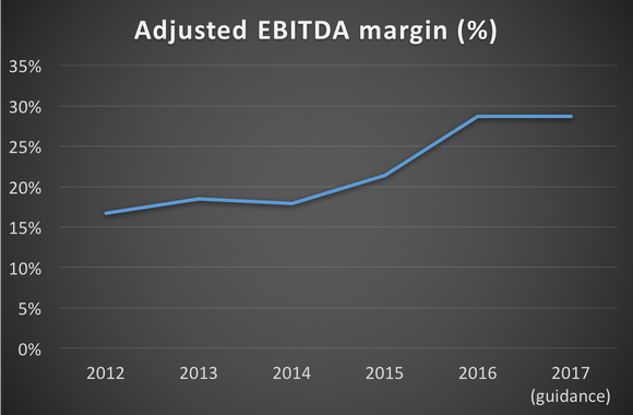 Chart showing Paycom's adjusted EBITDA margin from 2012 through 2017 (guidance)