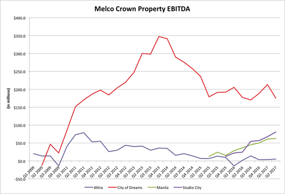 Chart of Melco Resorts's quarterly EBITDA by resort.