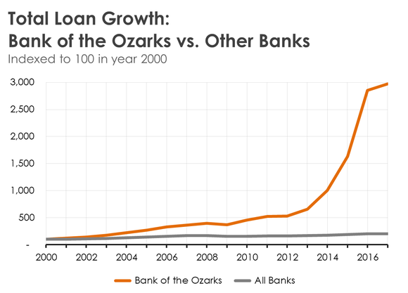 A line chart comparing the growth in Bank of the Ozarks' loans to all other banks.