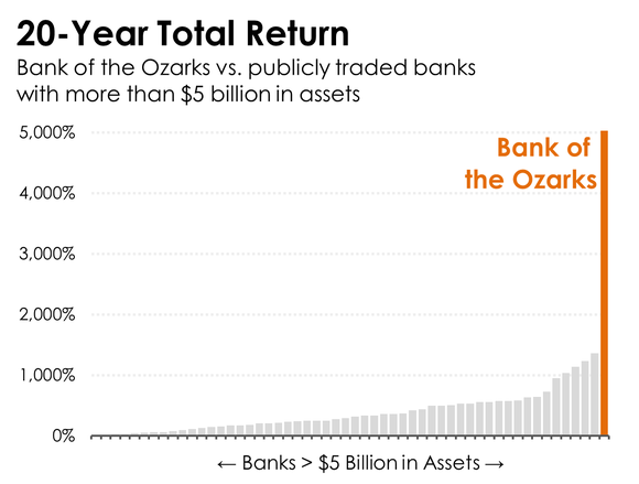 A bar chart comparing the returns of banks with more than $5 billion in assets.