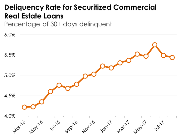 The trend in CMBS commercial mortgage deliquencies.