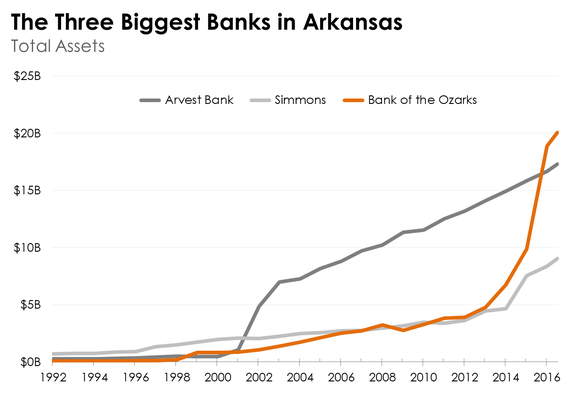 Line charts showing the growth of the three biggest banks in Arkansas.