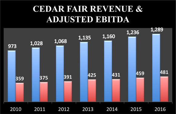 Cedar Fair's revenue increased from $973 million in 2010 to $1,289 million in 2016, while adjusted EBITDA rose from $359 million to $481 million.