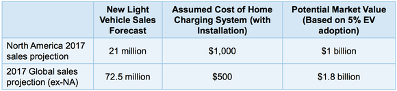 Table showing Aerovironment's estimate of EV charger market.