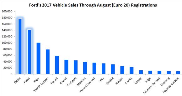 Bar chart showing Fiesta is the best-selling Ford vehicle in the Euro 20