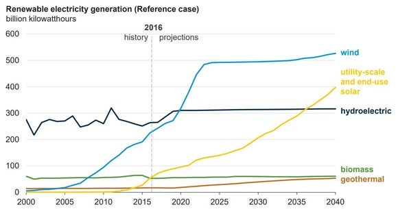 Chart showing that renewable energy such as solar is projected to grow well into the 2040s