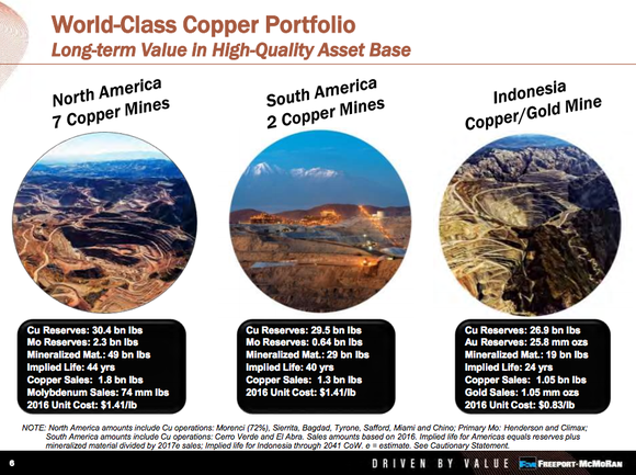 Slide comparing the Grasberg mine to other Freeport assets