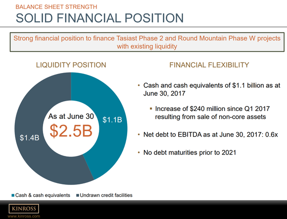 Various metrics illustrate the company's sound financial health