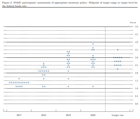 The Federal Reserve's latest dot plot, showing expectations for interest rates going forward.