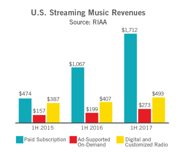 Chart comparing music revenues from different sources