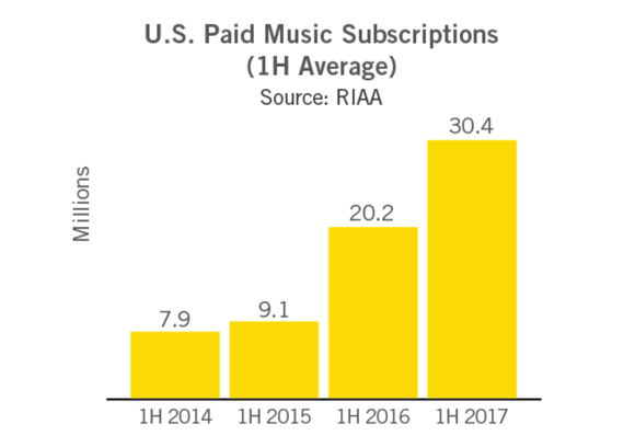 Chart showing paid music subscriptions growing since 2014