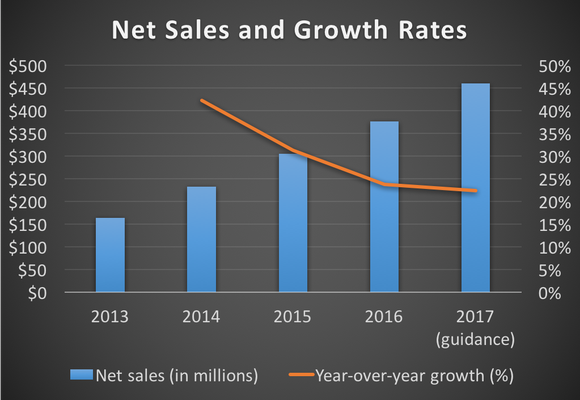 Duluth Holdings' net sales and growth rates from 2013 through 2017 (guidance)