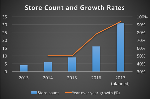 Duluth Holdings' store count and growth rates from 2013 through 2017 (planned)