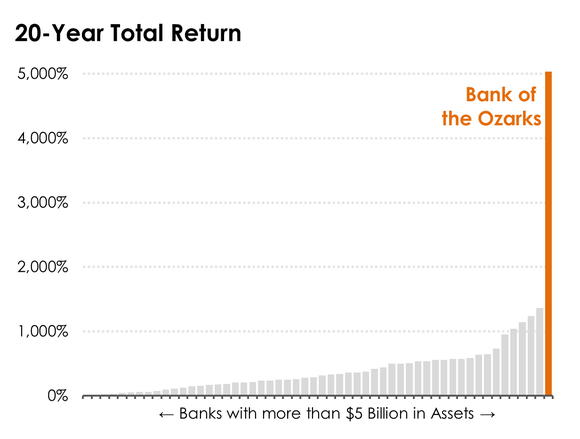 A bar chart of the 20-year returns of banks with more than $5 billion in assets.