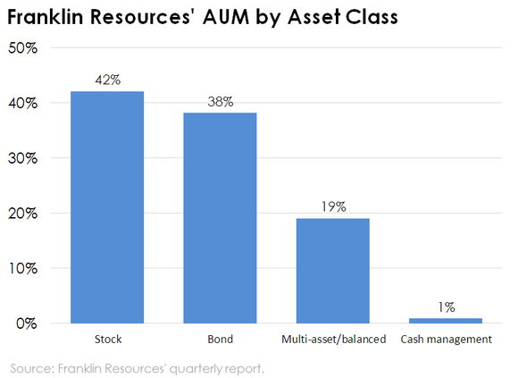 Chart of Franklin Resources' AUM by asset class