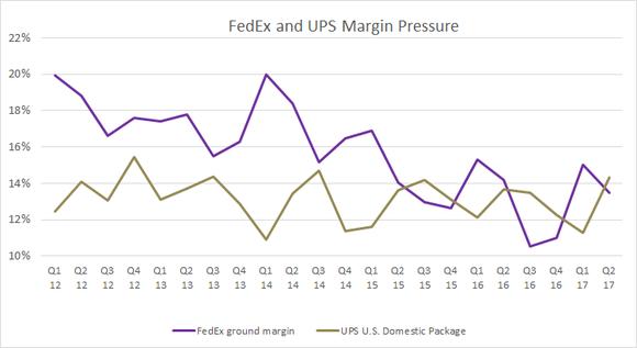 ups and fedex ground margin