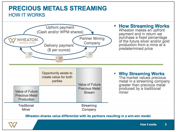 A graphic explaining Wheaton Precious Metals' streaming model