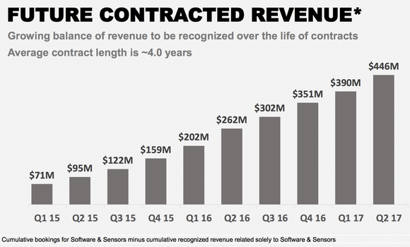 Chart showing future contracted revenue growth from Q1 2015 to Q2 2017.