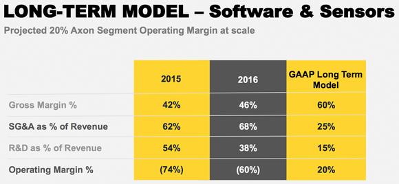 Model showing Axon's margin profile for body cameras.