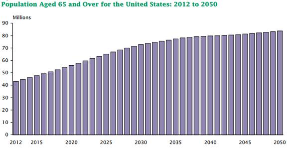U.S. population age 65+ chart