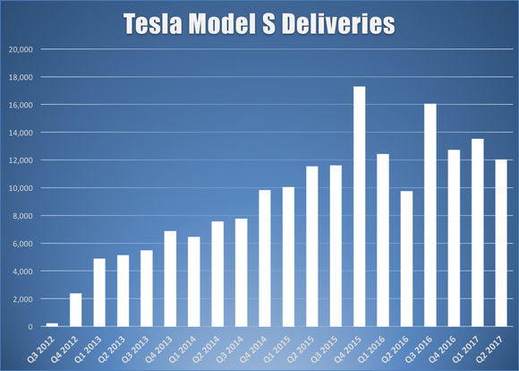Bar chart showing Tesla's quarterly Model S deliveries