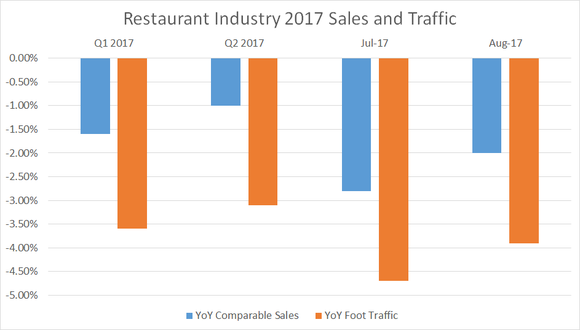 Restaurant industry foot traffic has been down over 3% all year, only partially offset by higher prices, leaving comparable sales down nearly 2% so far this year.