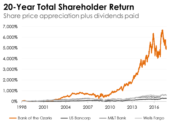 A line chart showing total shareholder return for Bank of the Ozarks vs. three other banks.