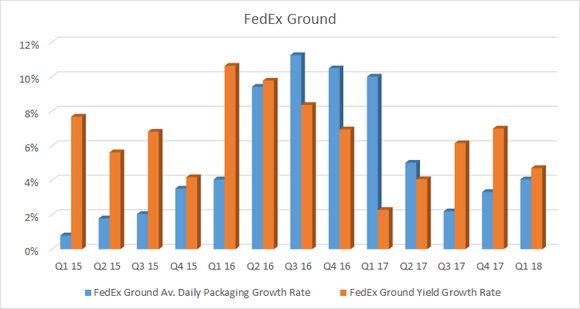 Bar chart showing FedEx ground volume and yield