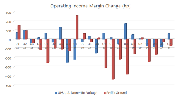 Bar chart showing operating income margin change at FedEx and UPS.