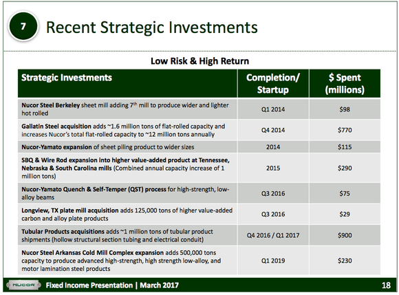 A list of recent Nucor investments.