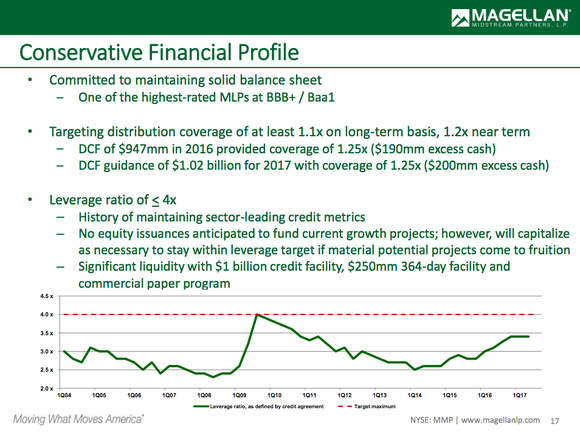 A chart showing Magellan's debt to EBITDA over time with written statistics about its financial condition.