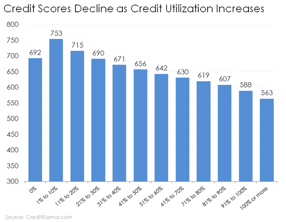Chart of credit score based on credit utilization