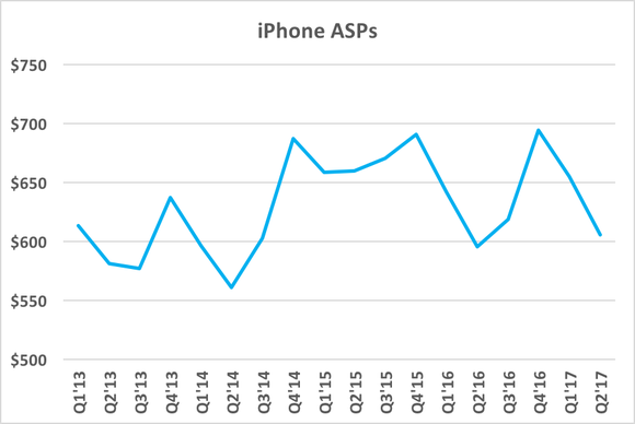 A chart showing iPhone ASPs over time.