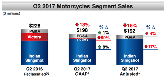 Table of Polaris Q2 2017 motorcycle sales versus a year ago.