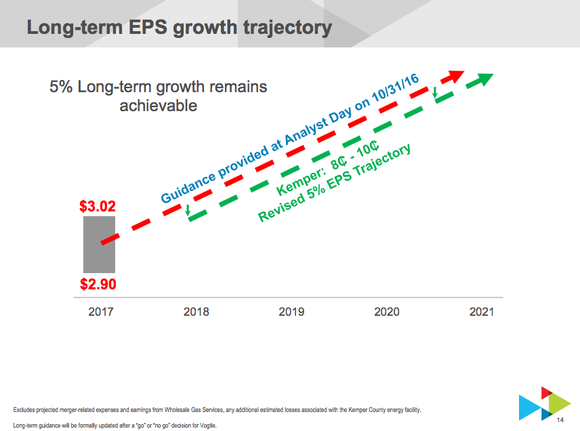 Southern Co's updated earnings projection, showing 5% growth
