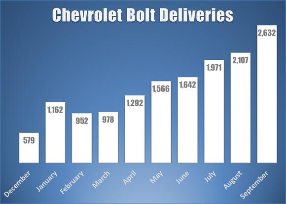 Bar chart showing monthly Bolt EV deliveries