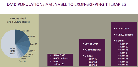 A chart showing the breakdown of patients with various exon mutations.