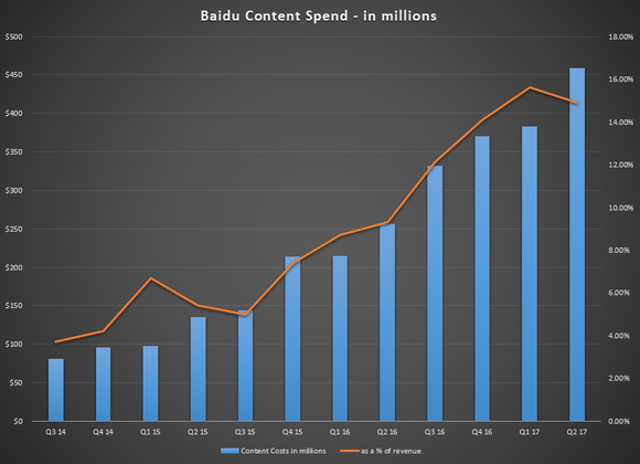 Bar chart showing accelerating increases in content spend over twelve quarters.