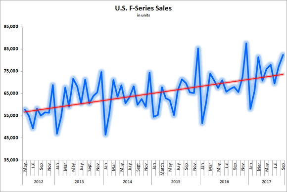 Image showing uptrend in F-Series sales between 2012-2017