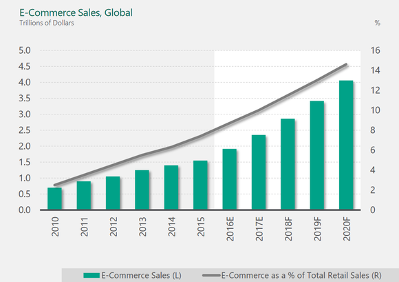 Chart of e-commerce sales growth 2010-2020.