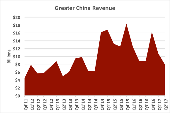 Chart showing Greater China revenue