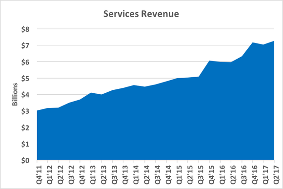 Chart showing services revenue