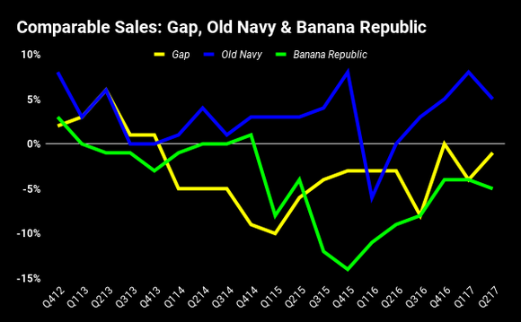 Chart showing comparable sales at Gap, Old Navy, and Banana Republic