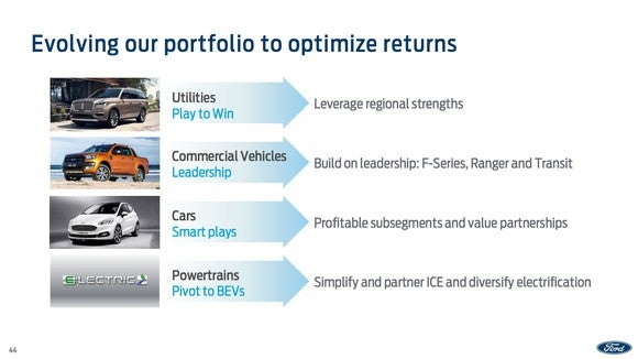 A slide from Ford's presentation outlining the changes it will make to its product portfolio, as discussed in the text